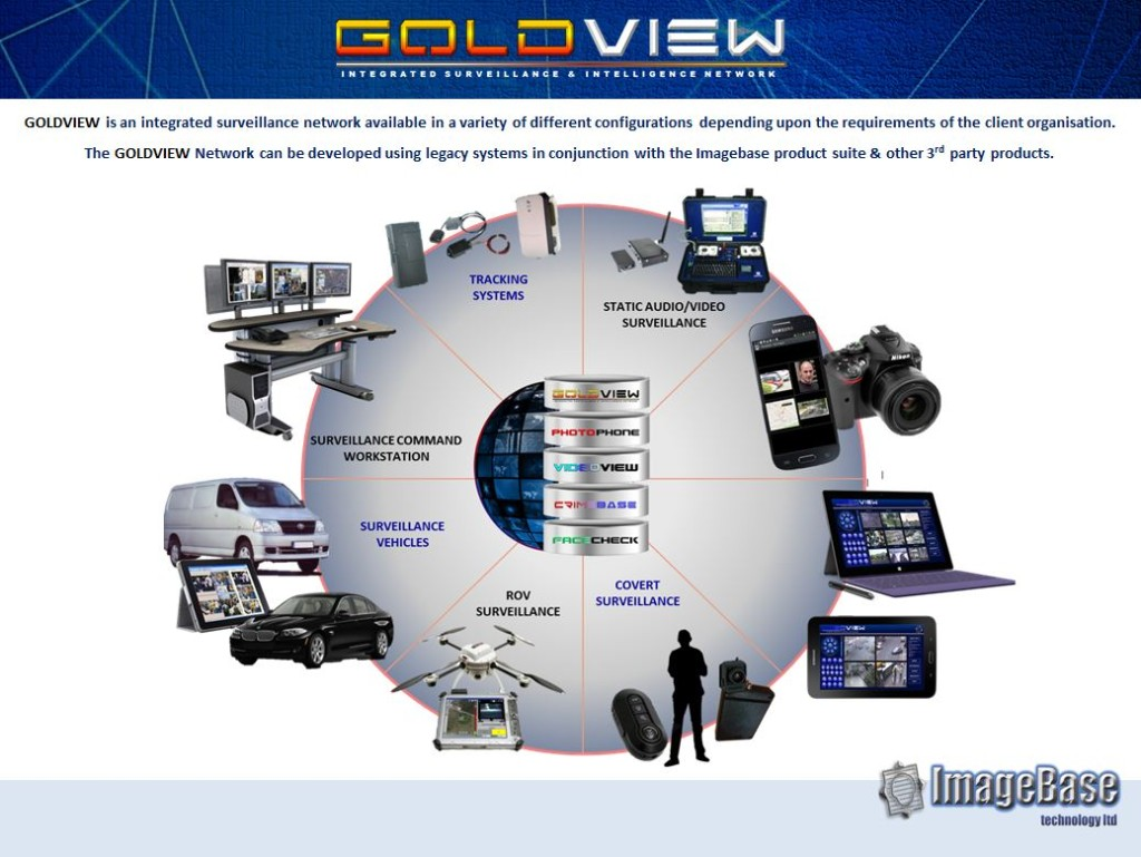 GoldView Overview